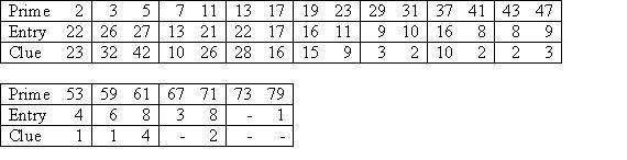 euclid_table