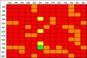 A rather colourful working table for the above logic. Possible grid entries for 19ac run along the top, and 1ac on the left. Colour coding as follows: red cells indicate pairs with duplicate digits; orange cells don't fit with the clue at 3dn and yellow cells don't fit with 18dn. Only the green cell remains, indicating 1ac = 784 and 19ac = 361.